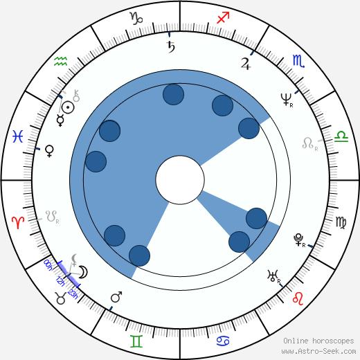 Zdeněk Němec wikipedia, horoscope, astrology, instagram