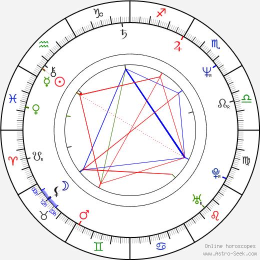 Zdeněk Němec birth chart, Zdeněk Němec astro natal horoscope, astrology