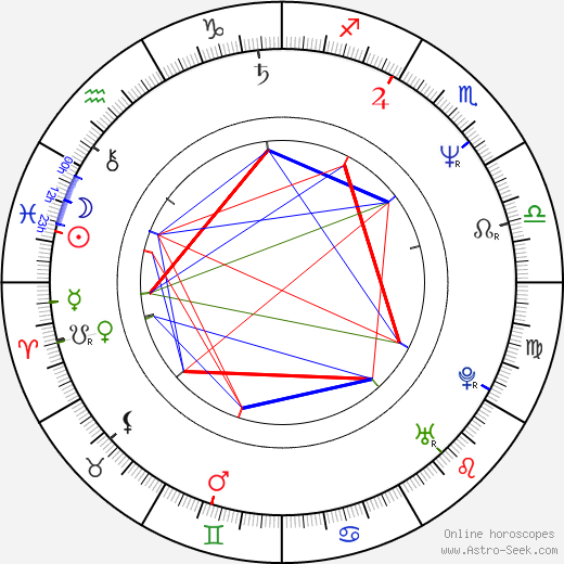 Aidan Quinn astro natal birth chart, Aidan Quinn horoscope, astrology
