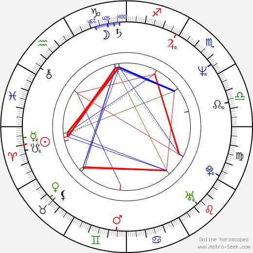 Ali McMordie birth chart, Ali McMordie astro natal horoscope, astrology