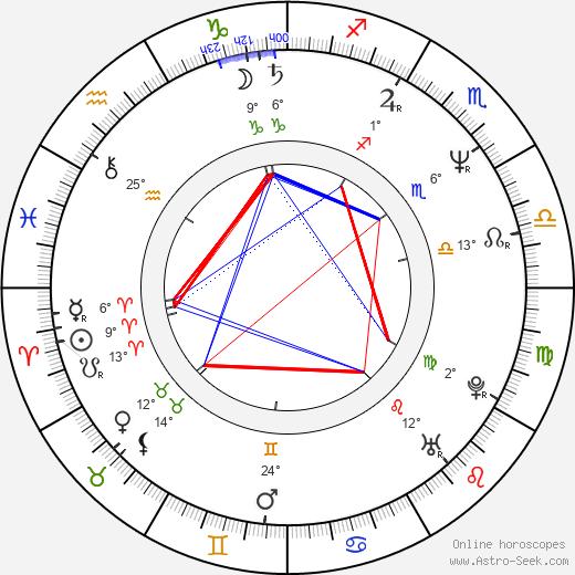 Andrzej Franczyk birth chart, biography, wikipedia 2018, 2019