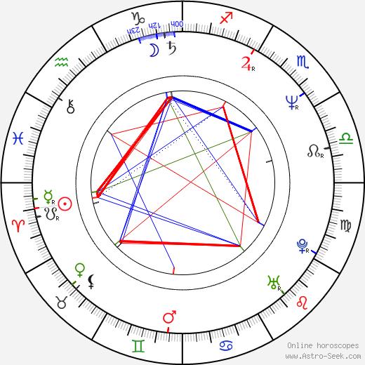 Andrzej Franczyk astro natal birth chart, Andrzej Franczyk horoscope, astrology