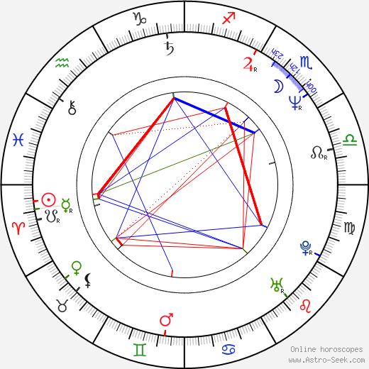 Brian Tarantina astro natal birth chart, Brian Tarantina horoscope, astrology