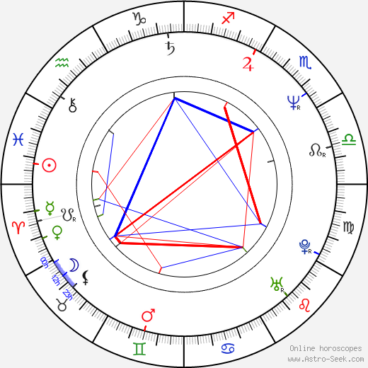 Bruce Byron birth chart, Bruce Byron astro natal horoscope, astrology