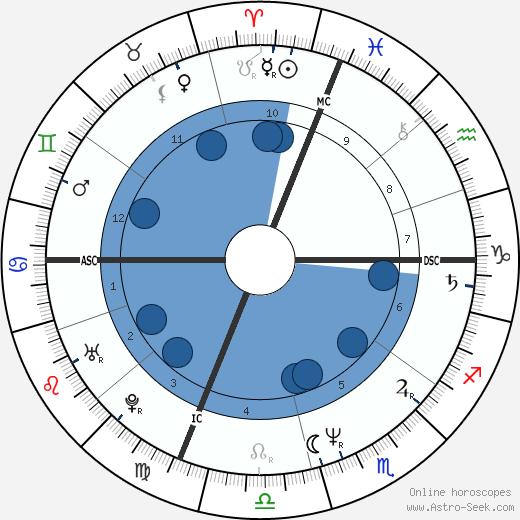 Carol Stuart wikipedia, horoscope, astrology, instagram