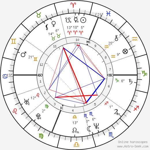 Carol Stuart birth chart, biography, wikipedia 2020, 2021