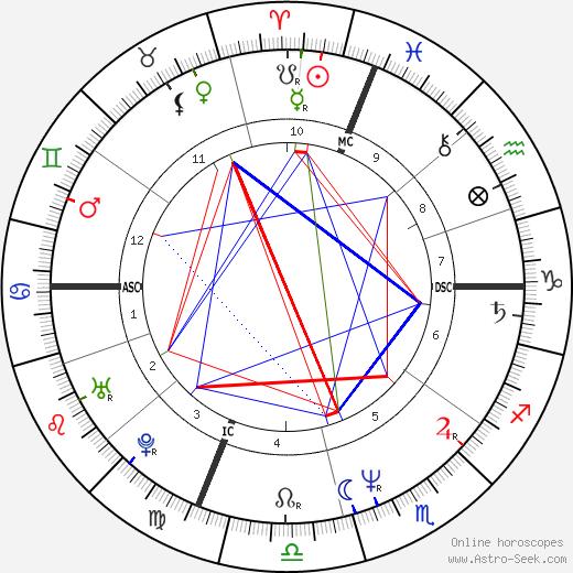 Carol Stuart birth chart, Carol Stuart astro natal horoscope, astrology