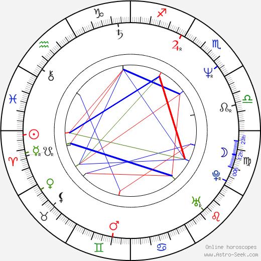Кэтрин Кинер Catherine Keener день рождения гороскоп, Catherine Keener Натальная карта онлайн