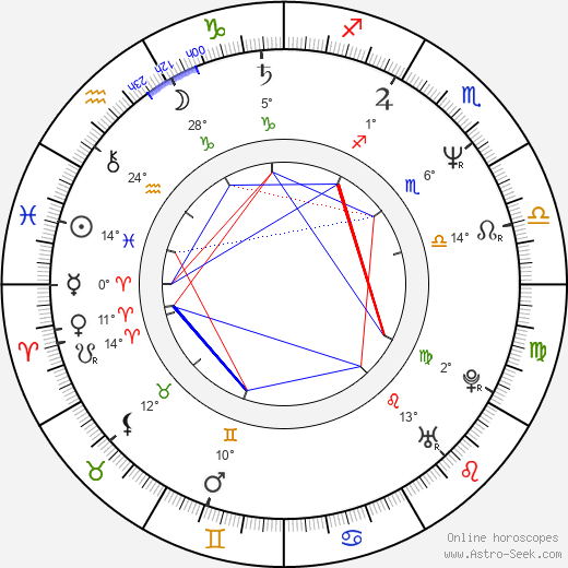 Darío Grandinetti birth chart, biography, wikipedia 2019, 2020