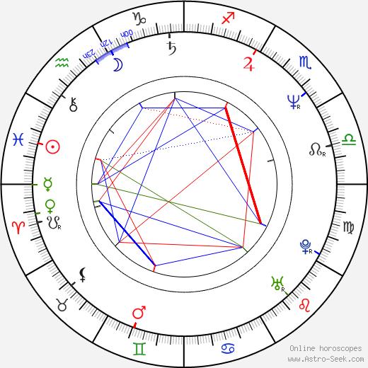 Darío Grandinetti birth chart, Darío Grandinetti astro natal horoscope, astrology