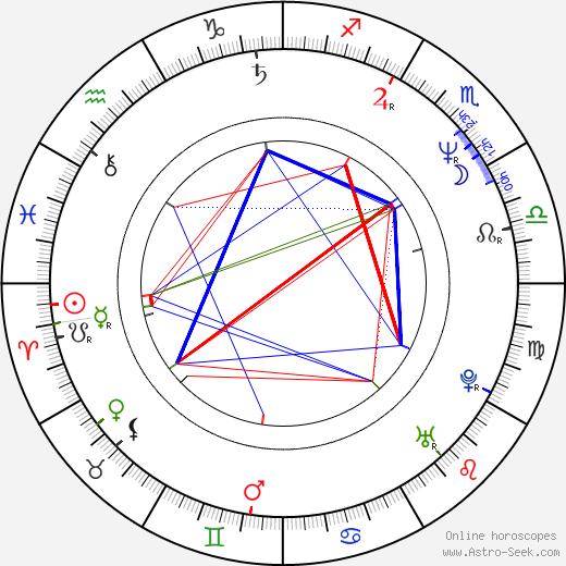 Deke Anderson день рождения гороскоп, Deke Anderson Натальная карта онлайн