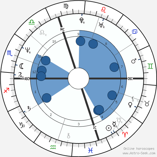 Elizabeth Kissinger wikipedia, horoscope, astrology, instagram