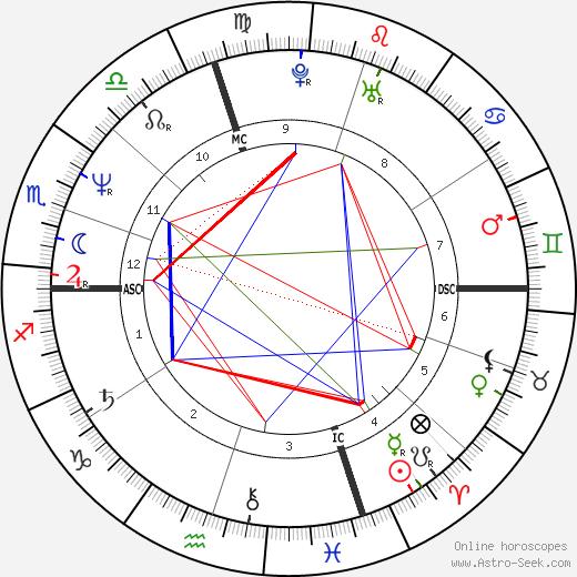 Elizabeth Kissinger tema natale, oroscopo, Elizabeth Kissinger oroscopi gratuiti, astrologia
