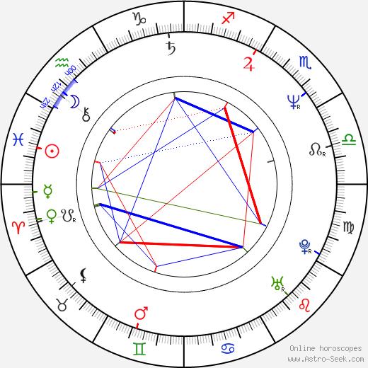 Eva Holubová astro natal birth chart, Eva Holubová horoscope, astrology