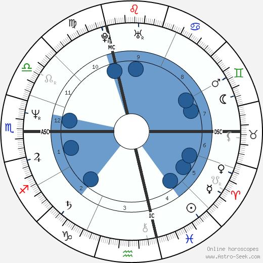 Fabio Lanzoni wikipedia, horoscope, astrology, instagram