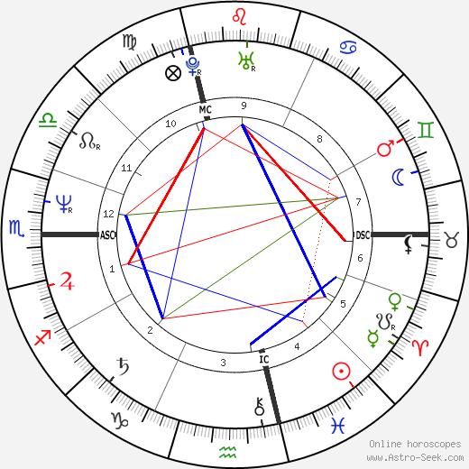 Fabio Lanzoni день рождения гороскоп, Fabio Lanzoni Натальная карта онлайн