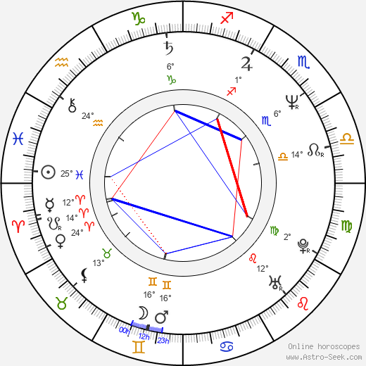 Gary Basaraba birth chart, biography, wikipedia 2019, 2020