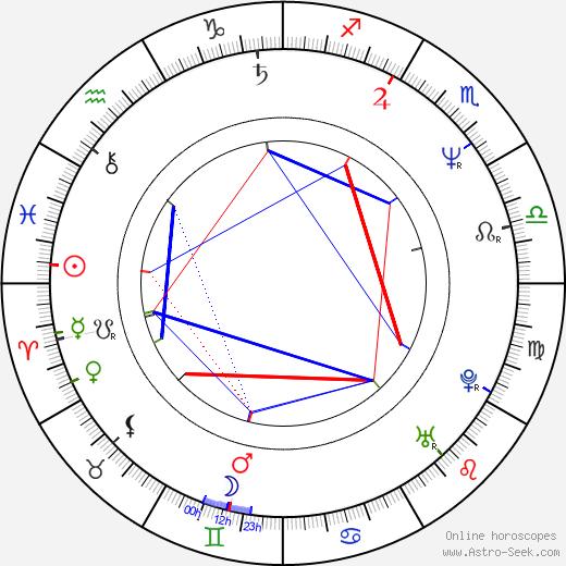 Gary Basaraba birth chart, Gary Basaraba astro natal horoscope, astrology