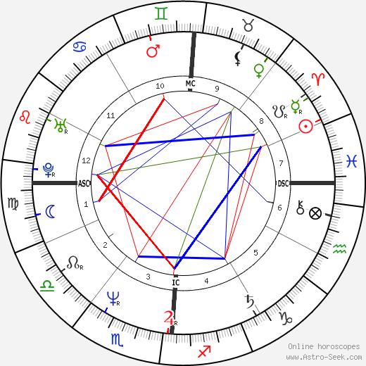 Gregory Godzik tema natale, oroscopo, Gregory Godzik oroscopi gratuiti, astrologia