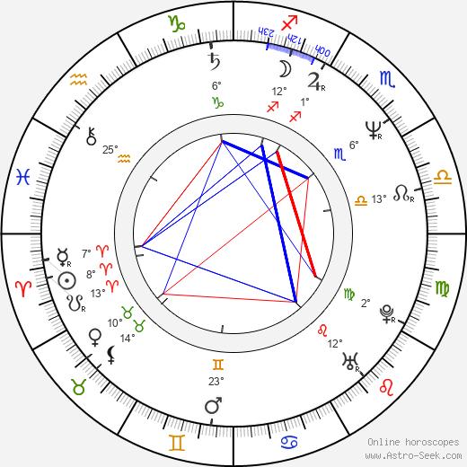 Guillermo Quintanilla birth chart, biography, wikipedia 2020, 2021
