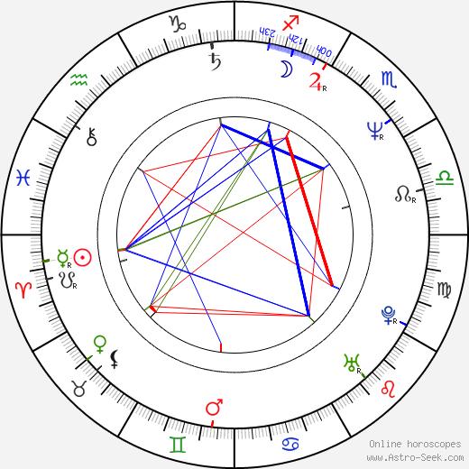 Guillermo Quintanilla birth chart, Guillermo Quintanilla astro natal horoscope, astrology