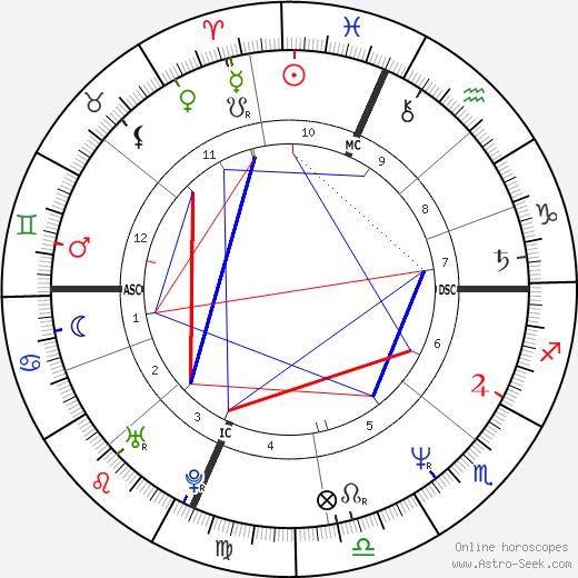 Айрин Кара Irene Cara день рождения гороскоп, Irene Cara Натальная карта онлайн