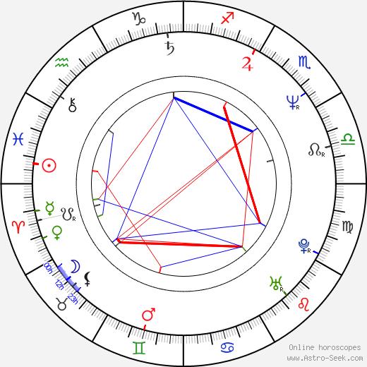 Kathy Hilton birth chart, Kathy Hilton astro natal horoscope, astrology
