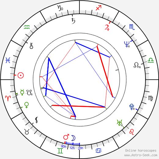Ken Lo день рождения гороскоп, Ken Lo Натальная карта онлайн