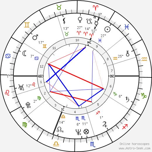 Luc Besson tema natale, biography, Biografia da Wikipedia 2020, 2021