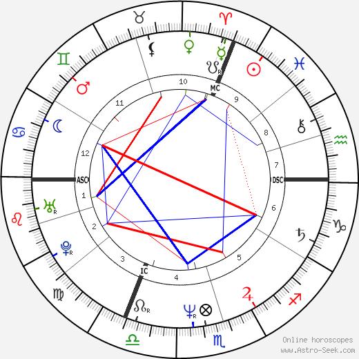 Luc Besson tema natale, oroscopo, Luc Besson oroscopi gratuiti, astrologia