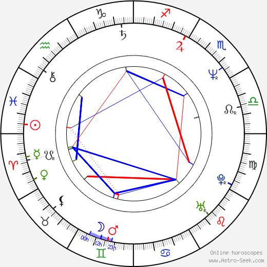 Ludger Pistor birth chart, Ludger Pistor astro natal horoscope, astrology
