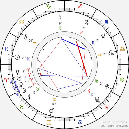 Luenell birth chart, biography, wikipedia 2018, 2019