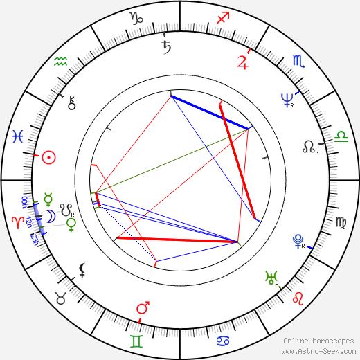 Manuel Siebenmann astro natal birth chart, Manuel Siebenmann horoscope, astrology