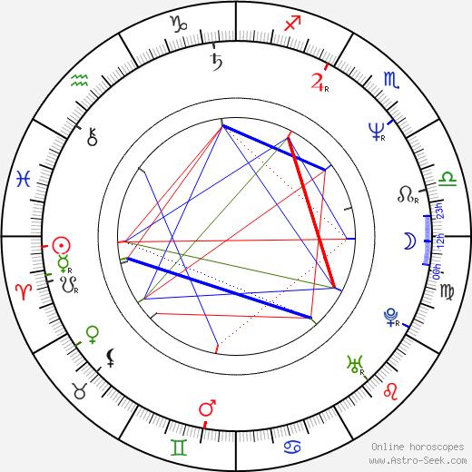 Marek Probosz день рождения гороскоп, Marek Probosz Натальная карта онлайн