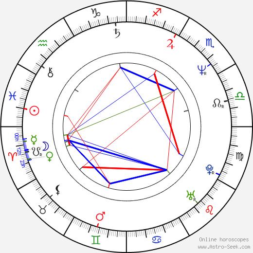 Martin Loeb birth chart, Martin Loeb astro natal horoscope, astrology
