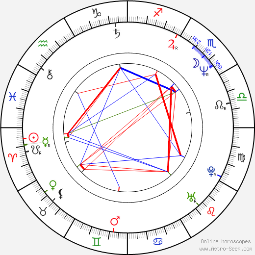 Martin Walch birth chart, Martin Walch astro natal horoscope, astrology