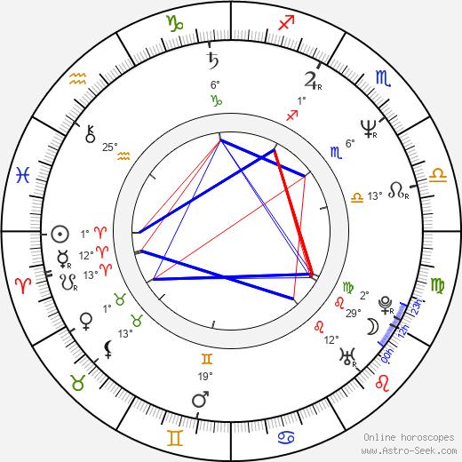 Matthew Modine birth chart, biography, wikipedia 2018, 2019