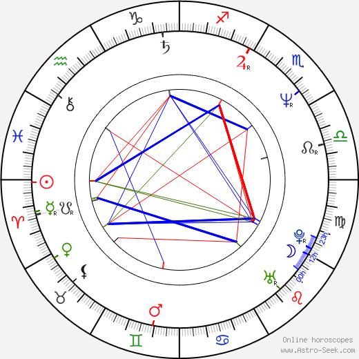 Matthew Modine astro natal birth chart, Matthew Modine horoscope, astrology