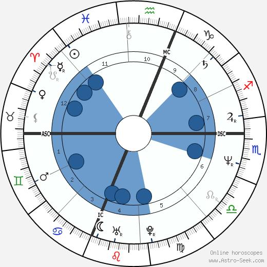 Michael J. Whouley wikipedia, horoscope, astrology, instagram