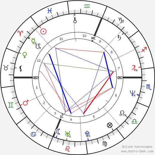 Michael J. Whouley tema natale, oroscopo, Michael J. Whouley oroscopi gratuiti, astrologia