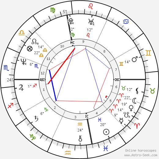 Nina Hartley birth chart, biography, wikipedia 2019, 2020