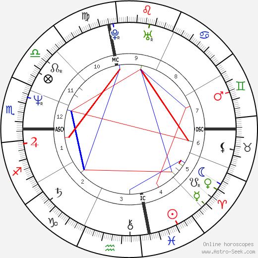Nina Hartley astro natal birth chart, Nina Hartley horoscope, astrology