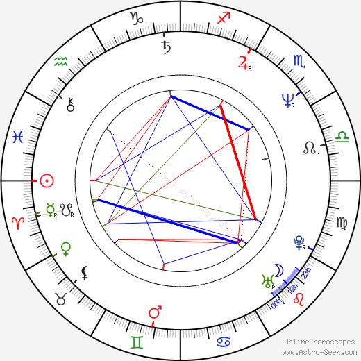Nobuo Uematsu birth chart, Nobuo Uematsu astro natal horoscope, astrology