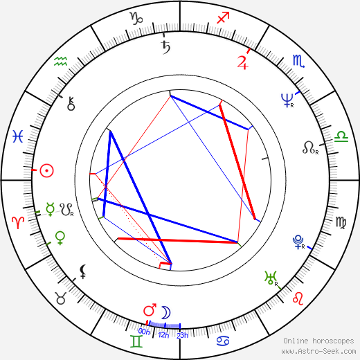 Oskar Reif tema natale, oroscopo, Oskar Reif oroscopi gratuiti, astrologia