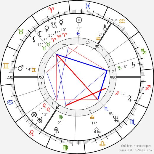 Pascal Légitimus birth chart, biography, wikipedia 2019, 2020