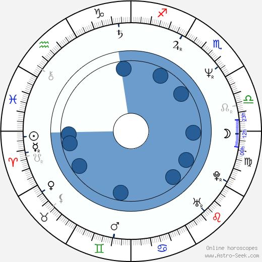 Patricia Millardet wikipedia, horoscope, astrology, instagram