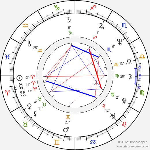 Patricia Millardet birth chart, biography, wikipedia 2019, 2020