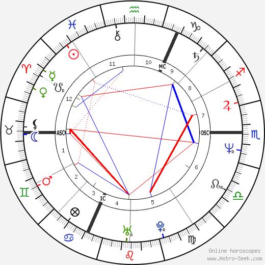 Patrick Dupond день рождения гороскоп, Patrick Dupond Натальная карта онлайн