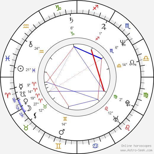 Paul Intson birth chart, biography, wikipedia 2018, 2019