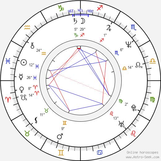 Pedro Costa birth chart, biography, wikipedia 2020, 2021